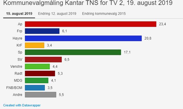 (Skjermbilde TV2.no)